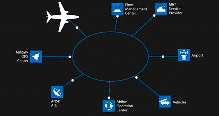 Automation-of-the-Aeronautical-Information-Management-System-at-Entebbe-International-Airport